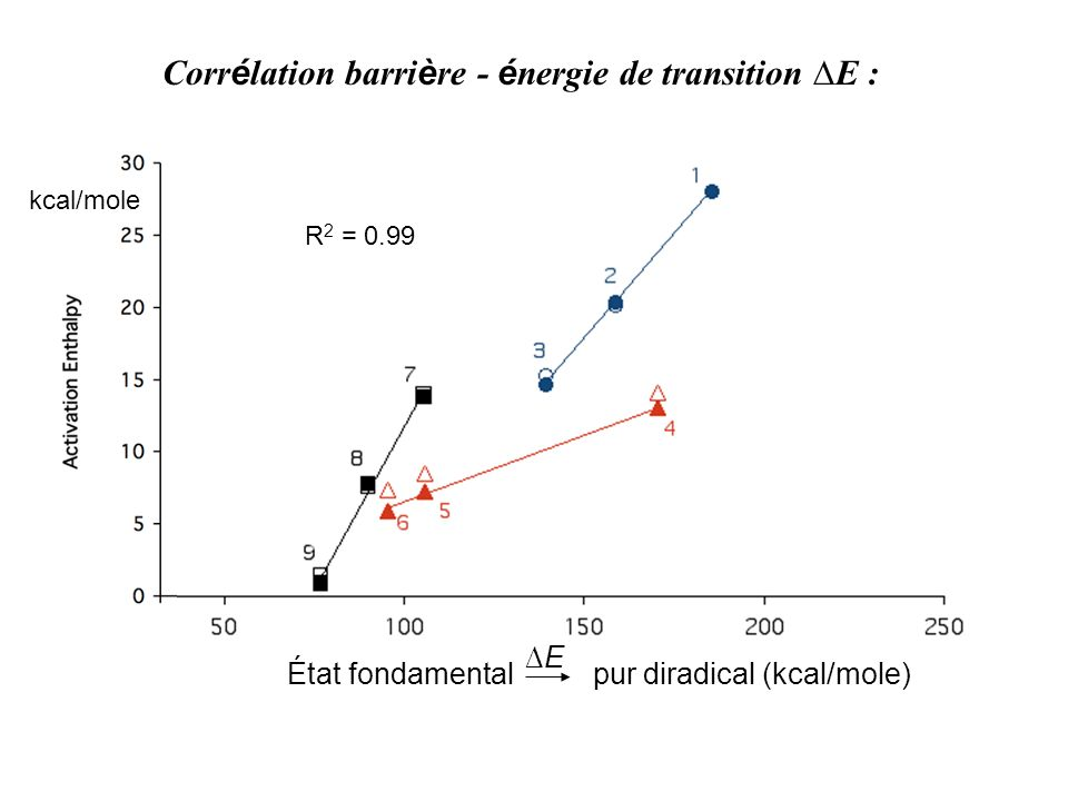 Corr é lation barri è re - é nergie de transition E : État fondamental pur diradical (kcal/mole) E kcal/mole R 2 = 0.99