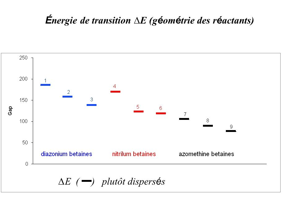É nergie de transition E (g é om é trie des r é actants) État fondamental pur diradical (kcal/mole) E E ( ) plutôt dispers é s