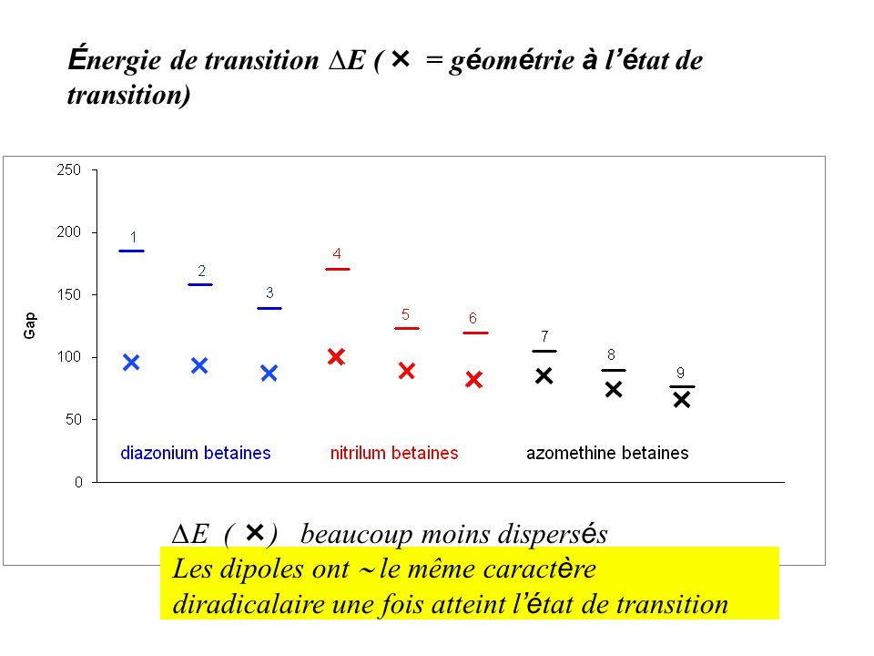 É nergie de transition E ( = g é om é trie à l é tat de transition) État fondamental pur diradical (kcal/mole) E E ( ) beaucoup moins dispers é s Les