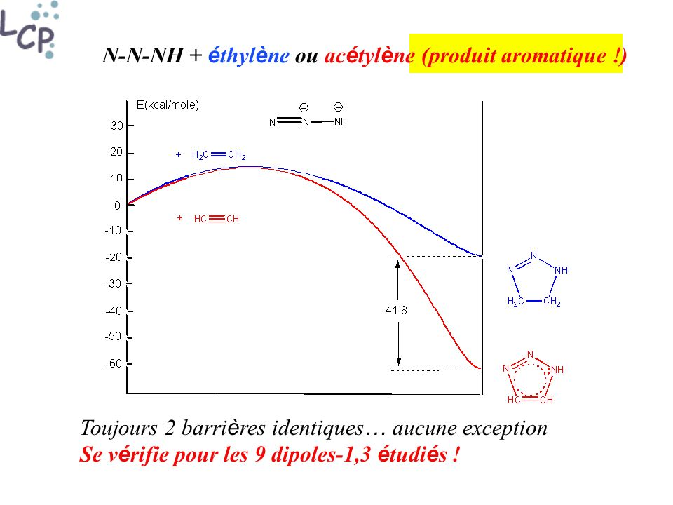 N-N-NH + é thyl è ne ou ac é tyl è ne (produit aromatique !) Toujours 2 barri è res identiques … aucune exception Se v é rifie pour les 9 dipoles-1,3 é tudi é s !