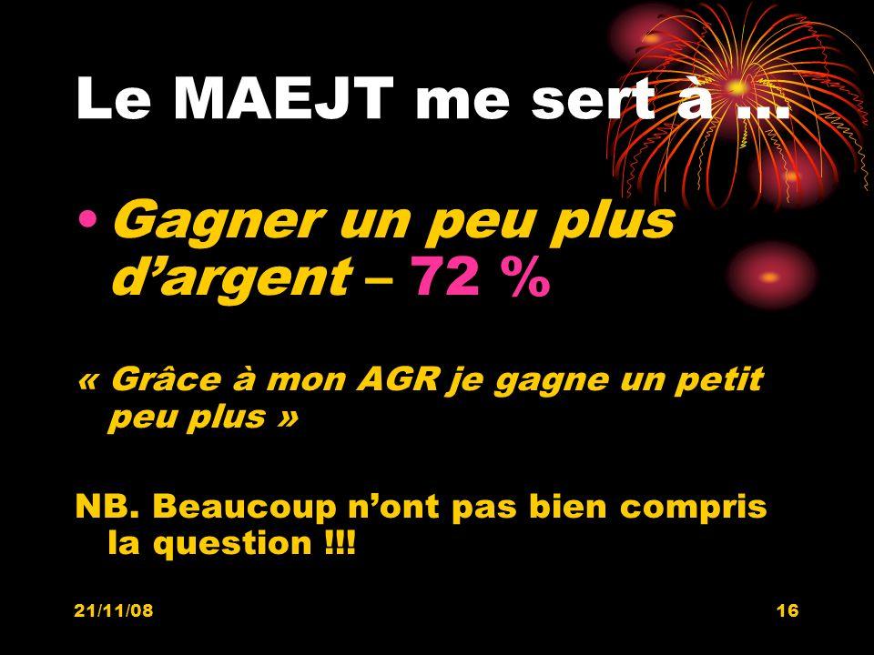 21/11/0816 Le MAEJT me sert à … Gagner un peu plus dargent – 72 % « Grâce à mon AGR je gagne un petit peu plus » NB. Beaucoup nont pas bien compris la