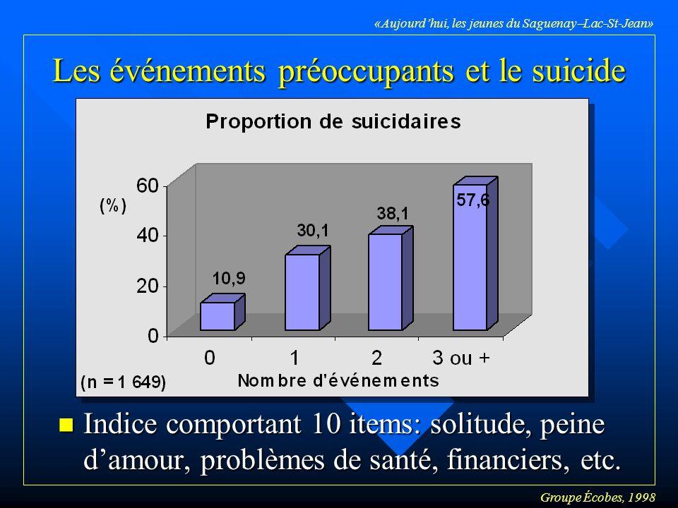 Groupe Écobes, 1998 «Aujourdhui, les jeunes du Saguenay Lac-St-Jean» Les événements préoccupants et le suicide n Indice comportant 10 items: solitude, peine damour, problèmes de santé, financiers, etc.