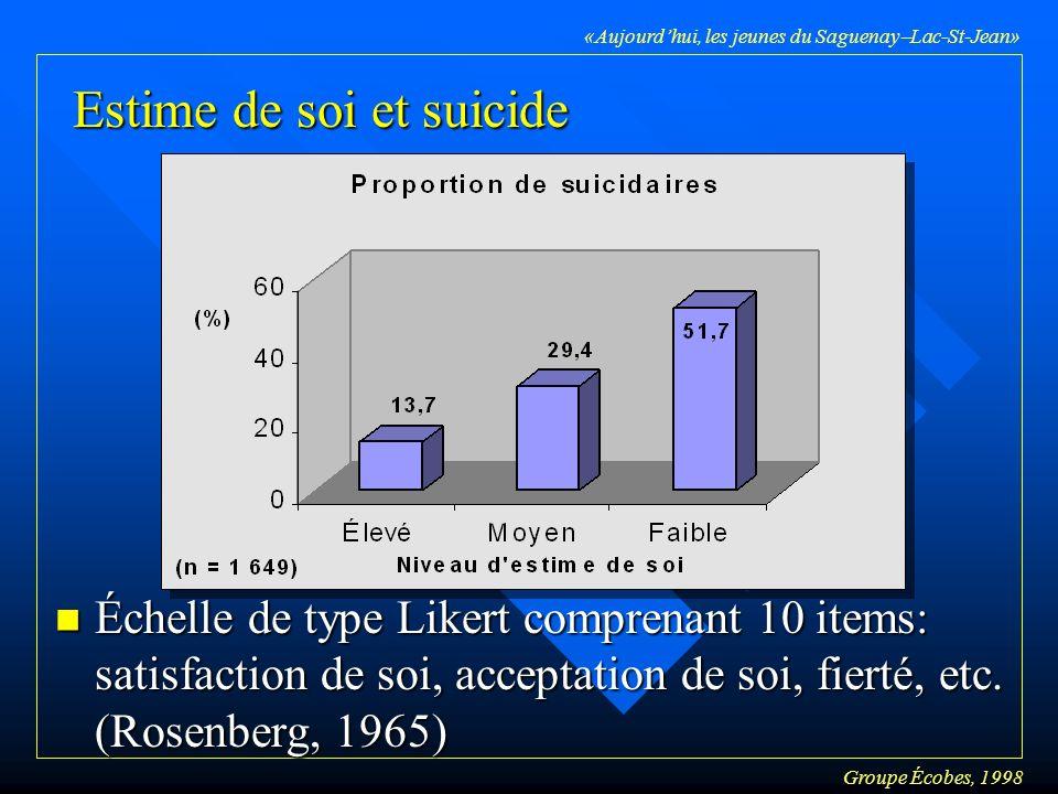 Groupe Écobes, 1998 «Aujourdhui, les jeunes du Saguenay Lac-St-Jean» Estime de soi et suicide n Échelle de type Likert comprenant 10 items: satisfaction de soi, acceptation de soi, fierté, etc.