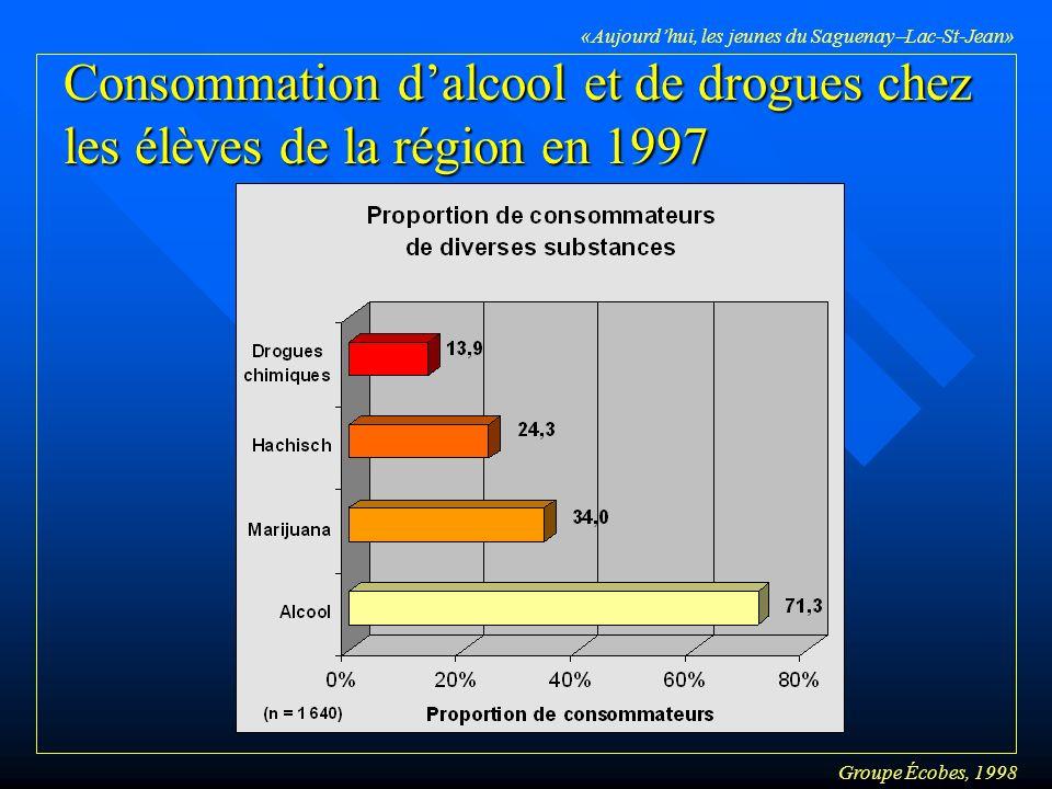 Groupe Écobes, 1998 «Aujourdhui, les jeunes du Saguenay Lac-St-Jean» Consommation dalcool et de drogues chez les élèves de la région en 1997