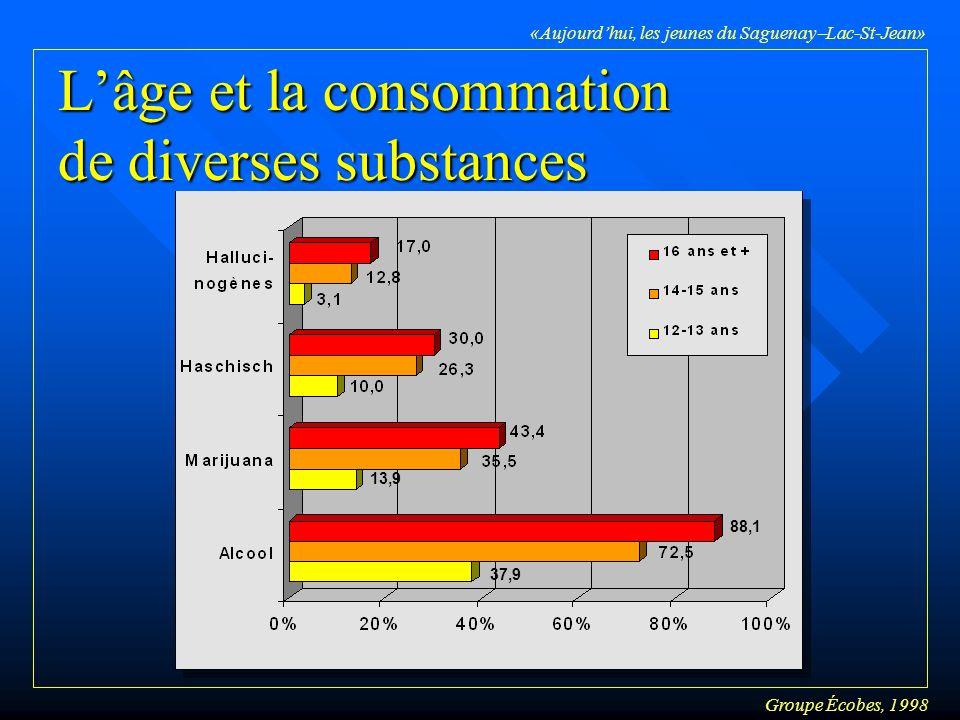 Groupe Écobes, 1998 «Aujourdhui, les jeunes du Saguenay Lac-St-Jean» Lâge et la consommation de diverses substances 13,9 37,9 88,1