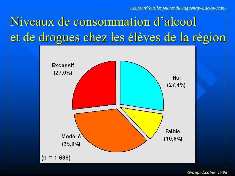 Groupe Écobes, 1998 «Aujourdhui, les jeunes du Saguenay Lac-St-Jean» Niveaux de consommation dalcool et de drogues chez les élèves de la région