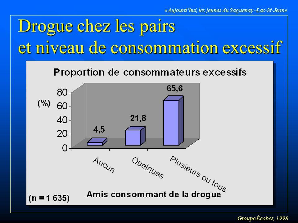 Groupe Écobes, 1998 «Aujourdhui, les jeunes du Saguenay Lac-St-Jean» Drogue chez les pairs et niveau de consommation excessif