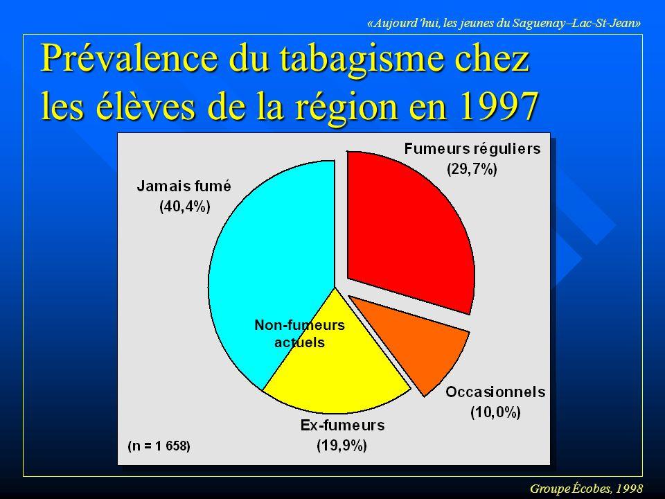 Groupe Écobes, 1998 «Aujourdhui, les jeunes du Saguenay Lac-St-Jean» Prévalence du tabagisme chez les élèves de la région en 1997 Non-fumeurs actuels