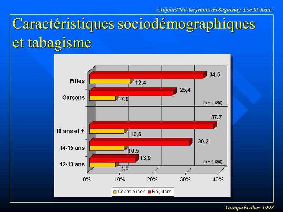 Groupe Écobes, 1998 «Aujourdhui, les jeunes du Saguenay Lac-St-Jean» Caractéristiques sociodémographiques et tabagisme 12,4 7,8 10,6 10,5 7,9 13,9 (n = 1 656)