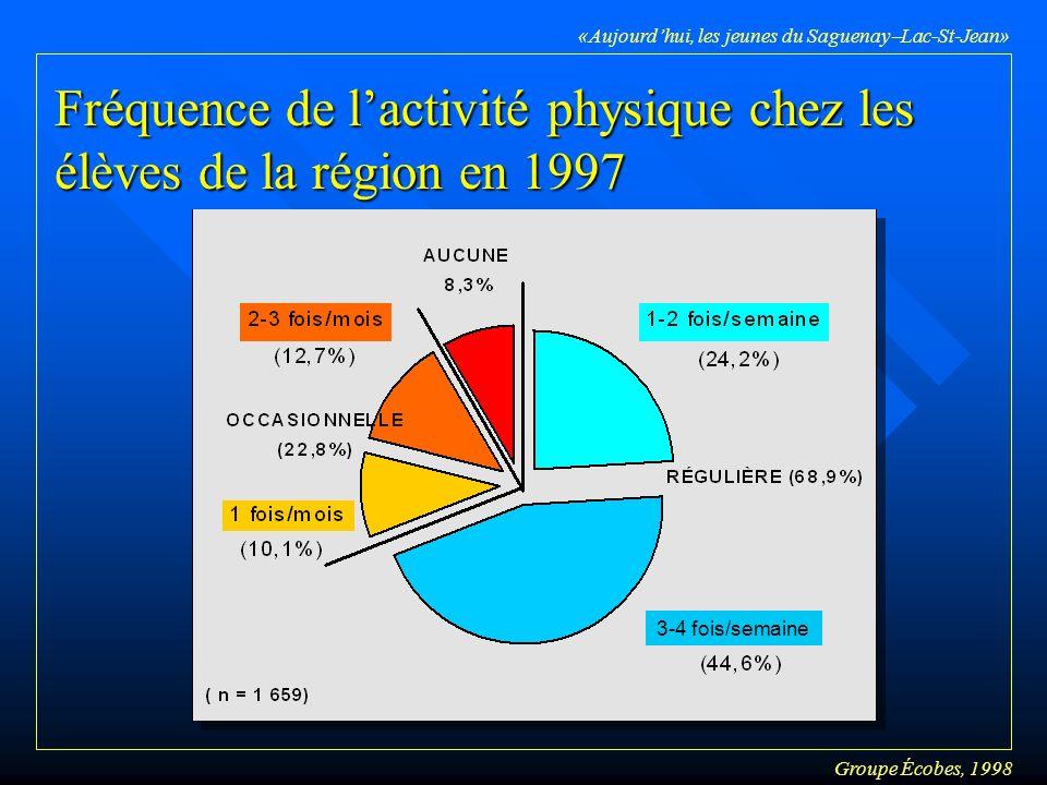 Groupe Écobes, 1998 «Aujourdhui, les jeunes du Saguenay Lac-St-Jean» Fréquence de lactivité physique chez les élèves de la région en 1997 3-4 fois/semaine