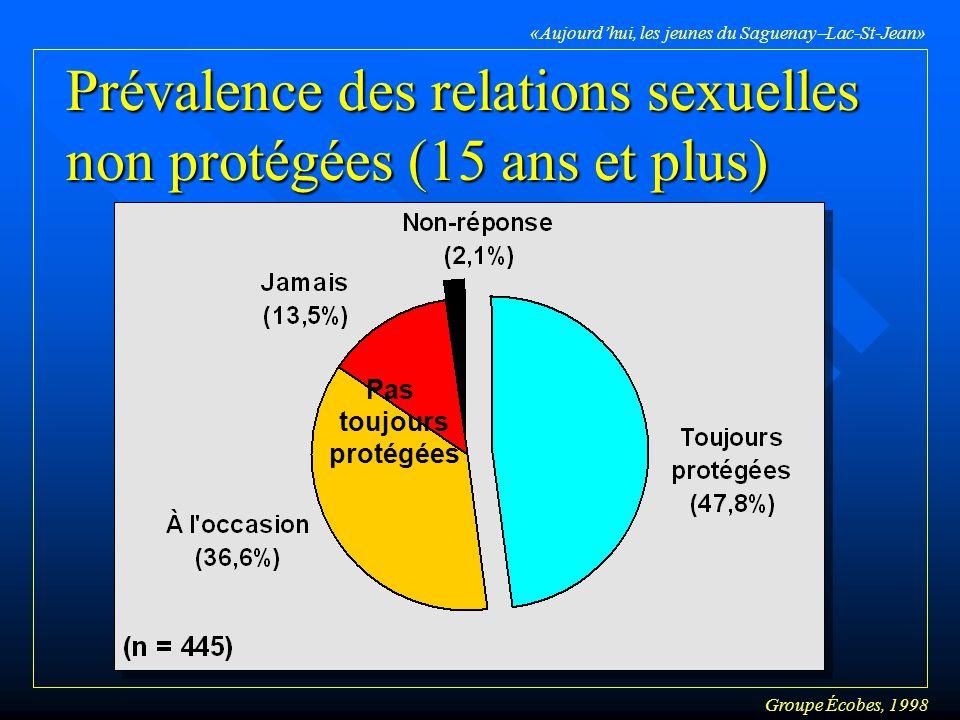 Groupe Écobes, 1998 «Aujourdhui, les jeunes du Saguenay Lac-St-Jean» Prévalence des relations sexuelles non protégées (15 ans et plus) Pas toujours protégées
