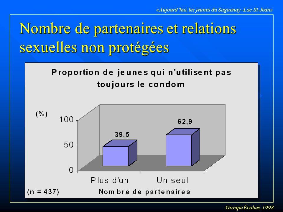 Groupe Écobes, 1998 «Aujourdhui, les jeunes du Saguenay Lac-St-Jean» Nombre de partenaires et relations sexuelles non protégées