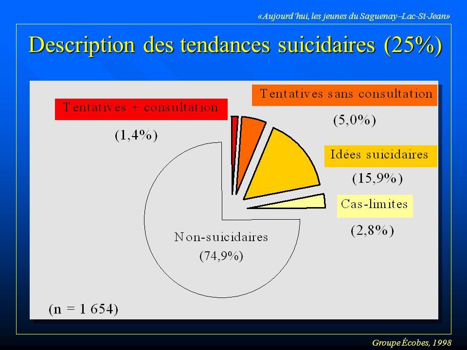 Groupe Écobes, 1998 «Aujourdhui, les jeunes du Saguenay Lac-St-Jean» Description des tendances suicidaires (25%) (74,9%)