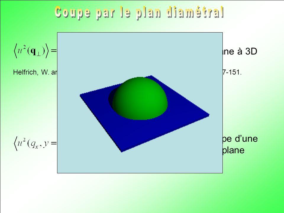 Helfrich, W. and R.-M. Servuss (1984). Il Nuovo Cimento 3D(1): 137-151. Pour une membrane plane à 3D Pour la coupe dune Membrane plane
