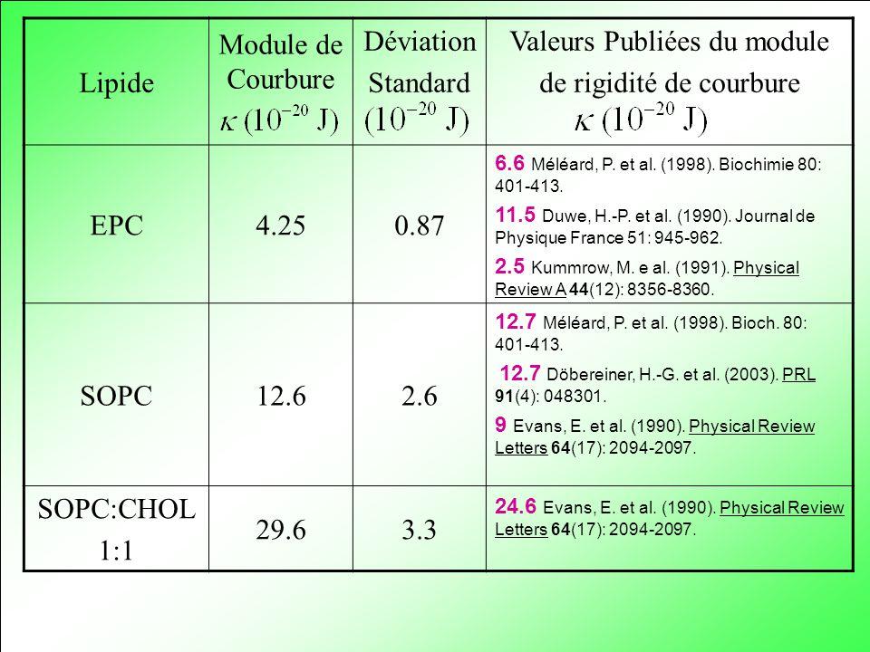Lipide Module de Courbure Déviation Standard Valeurs Publiées du module de rigidité de courbure EPC4.250.87 6.6 Méléard, P. et al. (1998). Biochimie 8