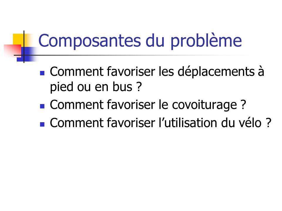 Composantes du problème Comment favoriser les déplacements à pied ou en bus ? Comment favoriser le covoiturage ? Comment favoriser lutilisation du vél
