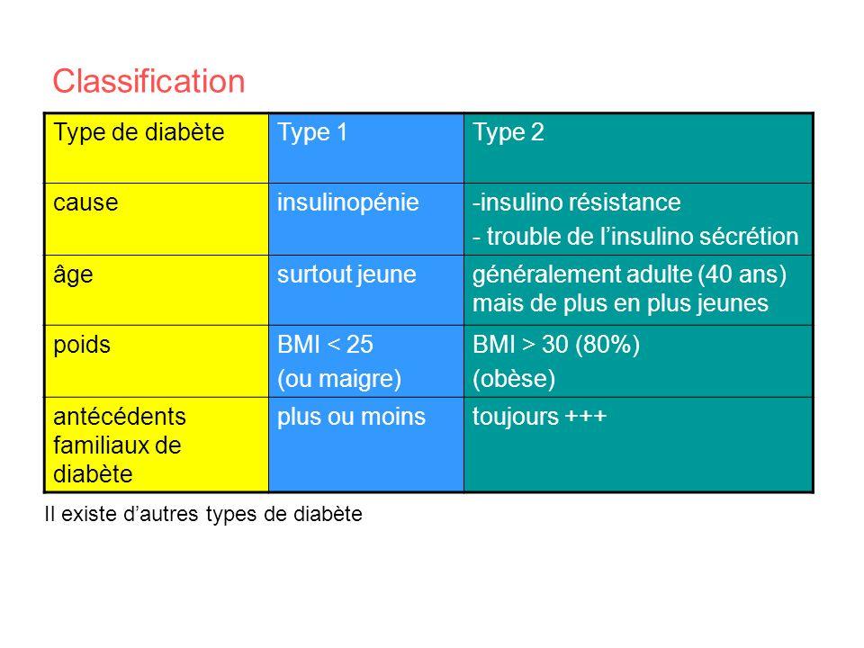 Classification Type de diabèteType 1Type 2 causeinsulinopénie-insulino résistance - trouble de linsulino sécrétion âgesurtout jeunegénéralement adulte