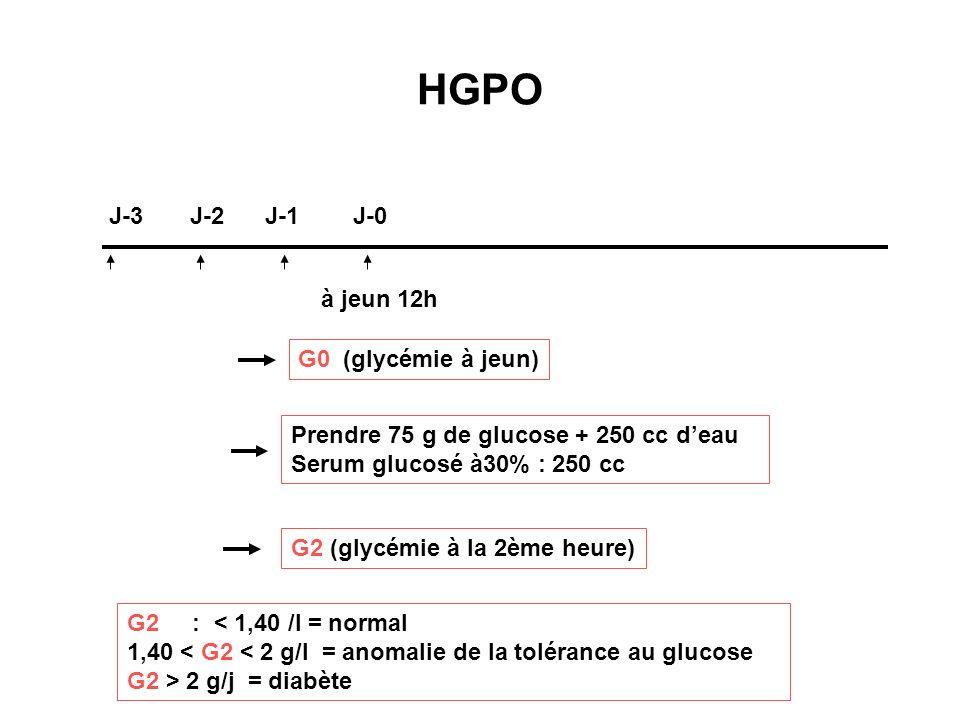 HGPO J-3 J-2 J-1 J-0 à jeun 12h G0 (glycémie à jeun) Prendre 75 g de glucose + 250 cc deau Serum glucosé à30% : 250 cc G2 : < 1,40 /l = normal 1,40 <