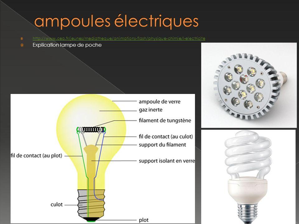http://www.cea.fr/jeunes/mediatheque/animations-flash/physique-chimie/l-electricite Explication lampe de poche