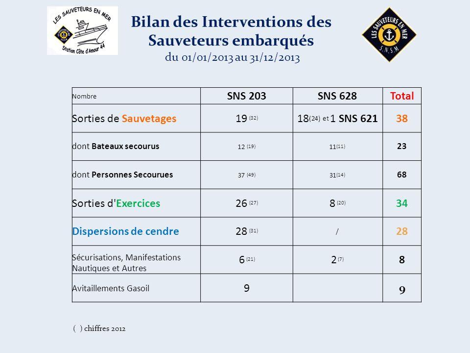 Nombre SNS 203SNS 628Total Sorties de Sauvetages19 (32) 18 (24) et 1 SNS 62138 dont Bateaux secourus 12 (19) 11 (11) 23 dont Personnes Secourues 37 (49) 31 (14) 68 Sorties d Exercices26 (27) 8 (20) 34 Dispersions de cendre28 (31) / 28 Sécurisations, Manifestations Nautiques et Autres 6 (21) 2 (7) 8 Avitaillements Gasoil 99 Bilan des Interventions des Sauveteurs embarqués du 01/01/2013 au 31/12/2013 ( ) chiffres 2012