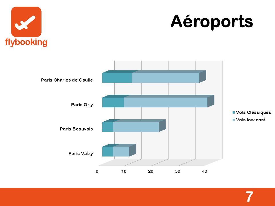 Aéroports 7