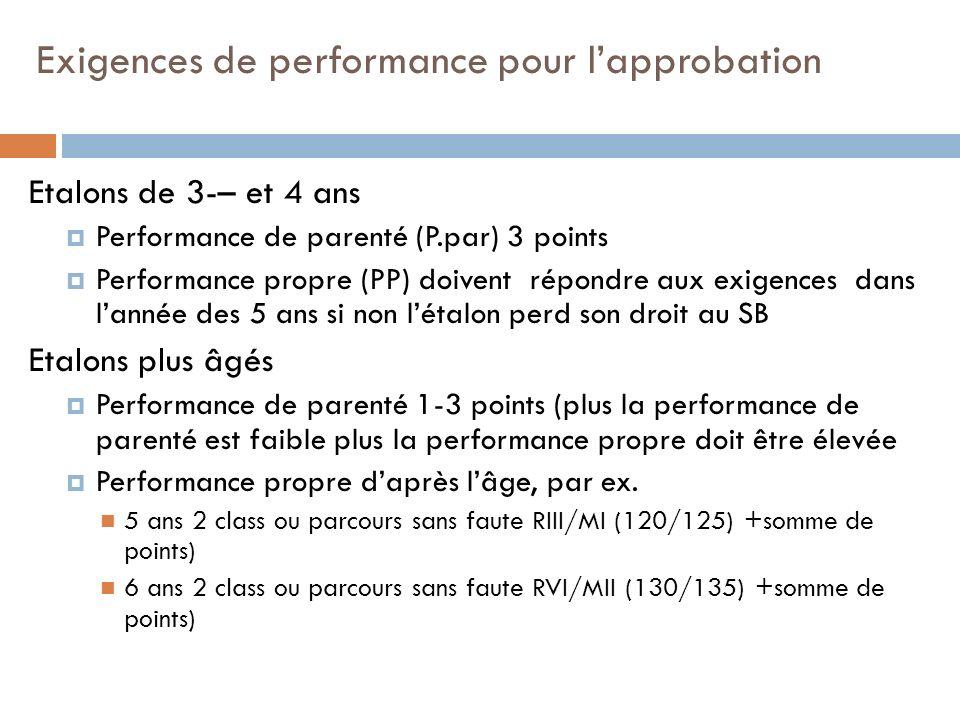 Exigences de performance pour lapprobation Etalons de 3-– et 4 ans Performance de parenté (P.par) 3 points Performance propre (PP) doivent répondre aux exigences dans lannée des 5 ans si non létalonperd son droit au SB Etalons plus âgés Performance de parenté 1-3 points (plus la performance de parenté est faible plus la performance propre doit être élevée Performance propre daprès lâge, par ex.