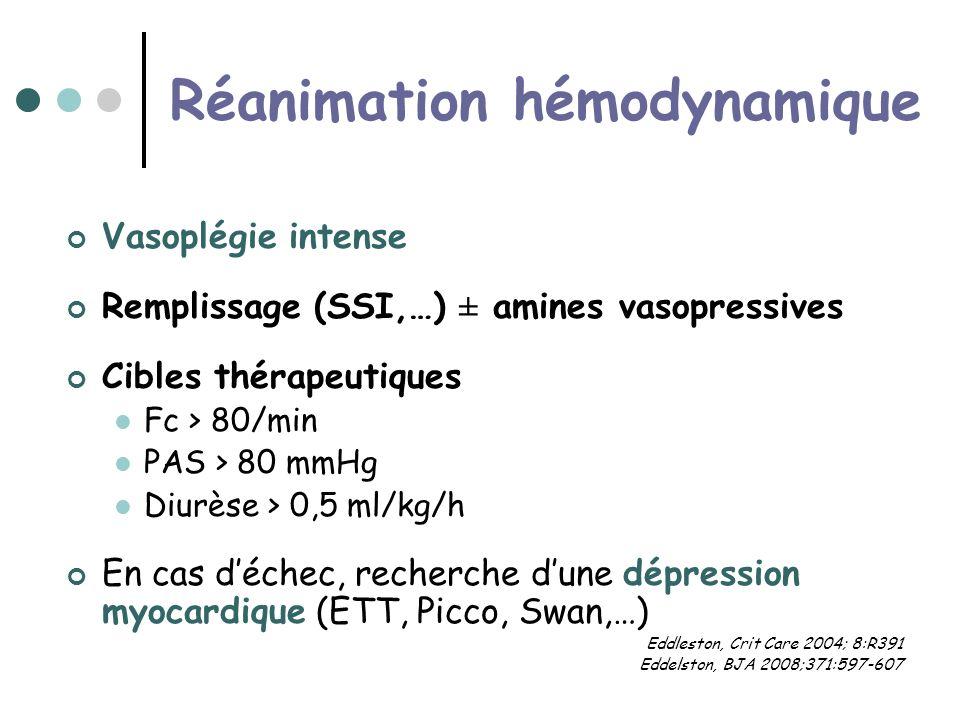 Réanimation hémodynamique Vasoplégie intense Remplissage (SSI,…) ± amines vasopressives Cibles thérapeutiques Fc > 80/min PAS > 80 mmHg Diurèse > 0,5 ml/kg/h En cas déchec, recherche dune dépression myocardique (ETT, Picco, Swan,…) Eddleston, Crit Care 2004; 8:R391 Eddelston, BJA 2008;371:597-607