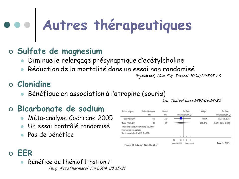 Autres thérapeutiques Sulfate de magnesium Diminue le relargage présynaptique dacétylcholine Réduction de la mortalité dans un essai non randomisé Pajoumand, Hum Exp Toxicol 2004;23:565-69 Clonidine Bénéfique en association à latropine (souris) Liu, Toxicol Lett 1991;56:19-32 Bicarbonate de sodium Méta-analyse Cochrane 2005 Un essai contrôlé randomisé Pas de bénéfice EER Bénéfice de lhémofiltration .