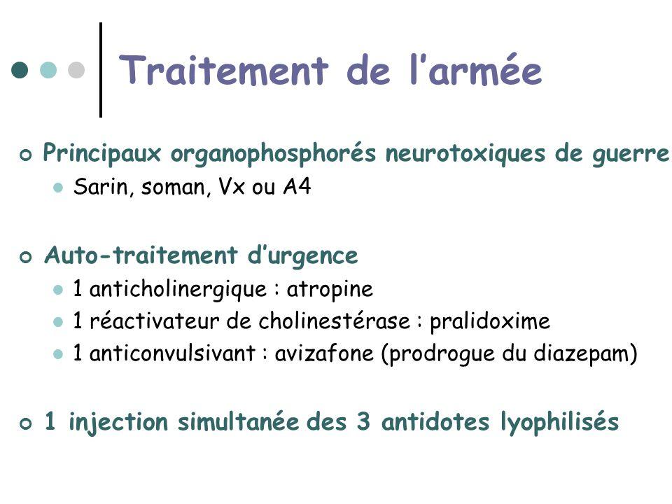 Traitement de larmée Principaux organophosphorés neurotoxiques de guerre Sarin, soman, Vx ou A4 Auto-traitement durgence 1 anticholinergique : atropine 1 réactivateur de cholinestérase : pralidoxime 1 anticonvulsivant : avizafone (prodrogue du diazepam) 1 injection simultanée des 3 antidotes lyophilisés