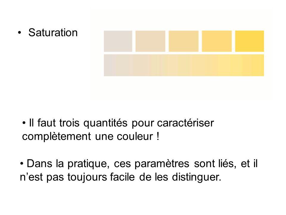 Triplet RGB Trois couleurs de base (primaires) [R], [G], [B] permettent de reproduire lensemble des couleurs observables.
