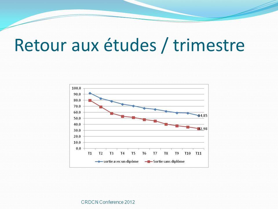 Retour aux études / trimestre CRDCN Conference 2012