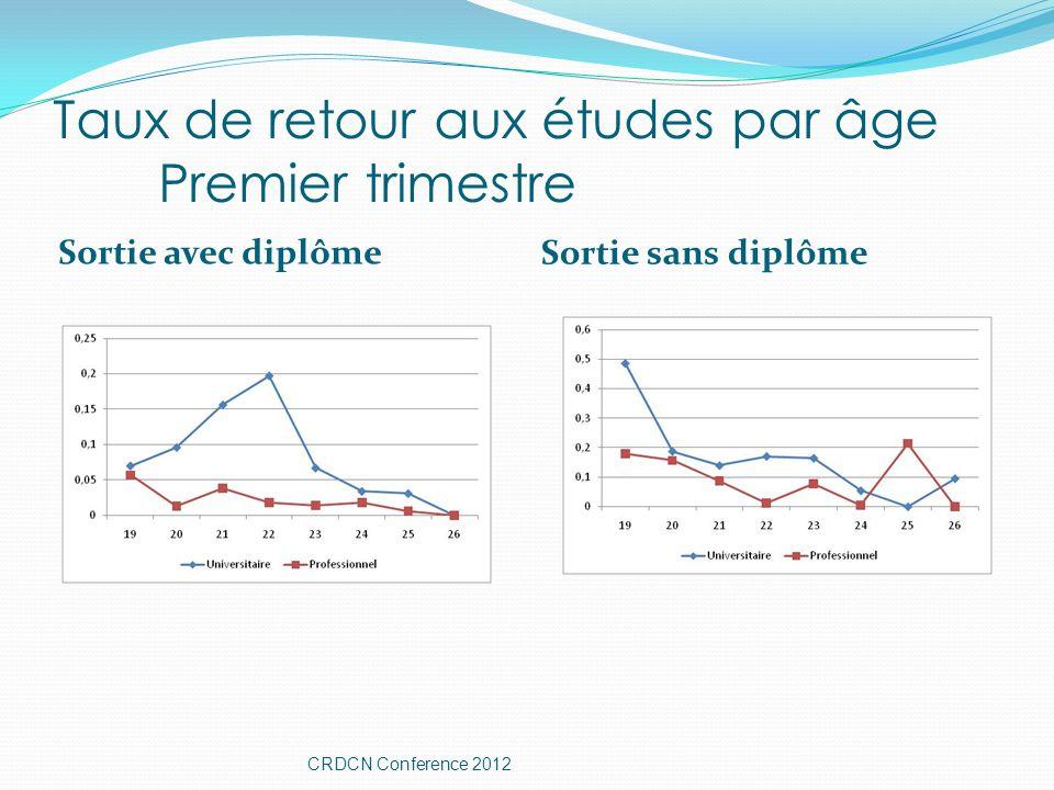 Taux de retour aux études par âge Premier trimestre Sortie avec diplôme Sortie sans diplôme CRDCN Conference 2012