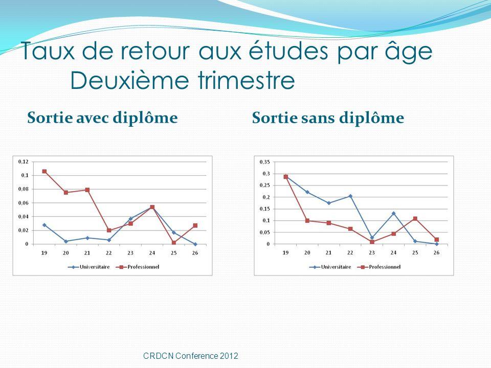 Taux de retour aux études par âge Deuxième trimestre Sortie avec diplôme Sortie sans diplôme CRDCN Conference 2012