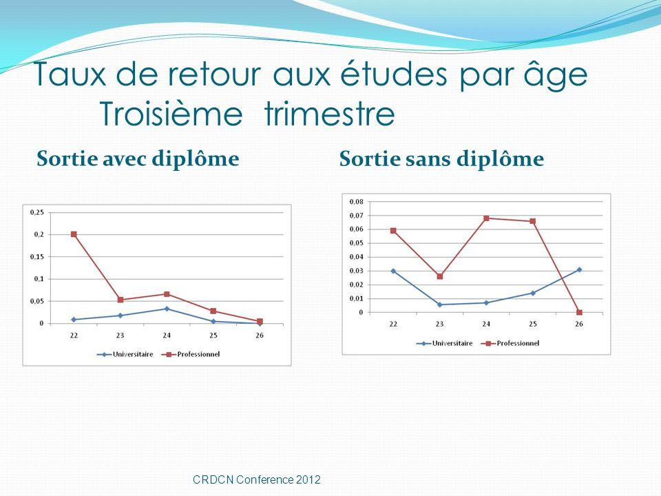 Taux de retour aux études par âge Troisième trimestre Sortie avec diplôme Sortie sans diplôme CRDCN Conference 2012
