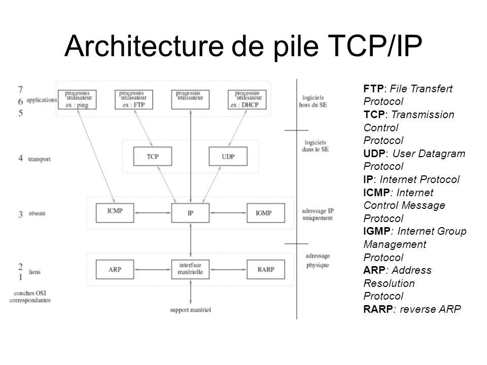 Architecture de pile TCP/IP FTP: File Transfert Protocol TCP: Transmission Control Protocol UDP: User Datagram Protocol IP: Internet Protocol ICMP: Internet Control Message Protocol IGMP: Internet Group Management Protocol ARP: Address Resolution Protocol RARP: reverse ARP