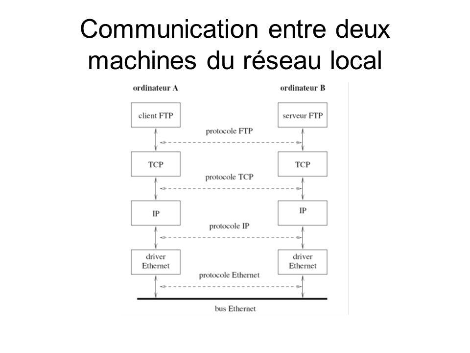 Communication entre deux machines du réseau local
