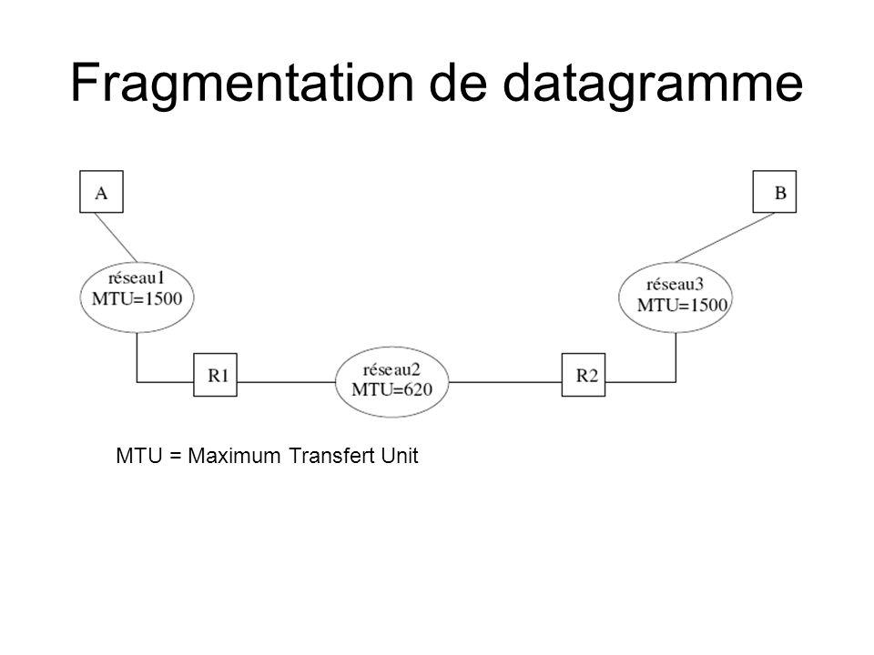 Fragmentation de datagramme MTU = Maximum Transfert Unit
