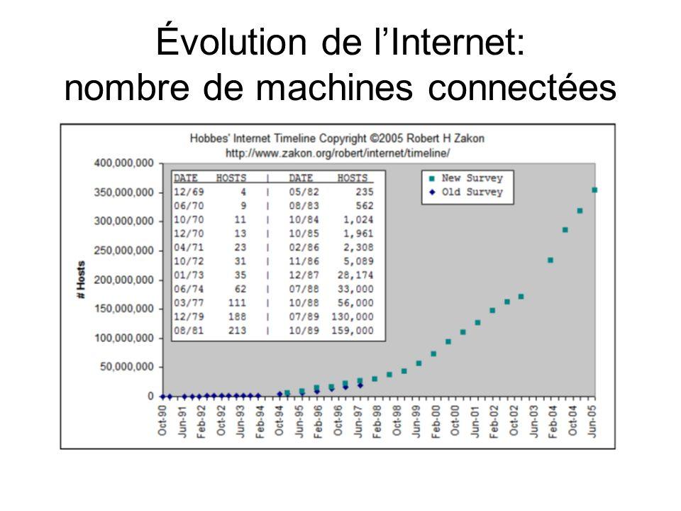 Évolution de lInternet: nombre de sites Web