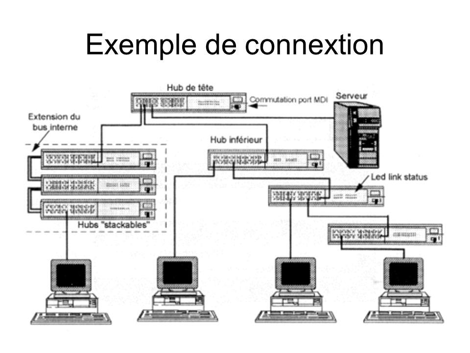 Masque CIDR (Classless Inter Domain Routing RFC 1518, 1519) Masque: Indique les bits utilisés pour identifier le réseau