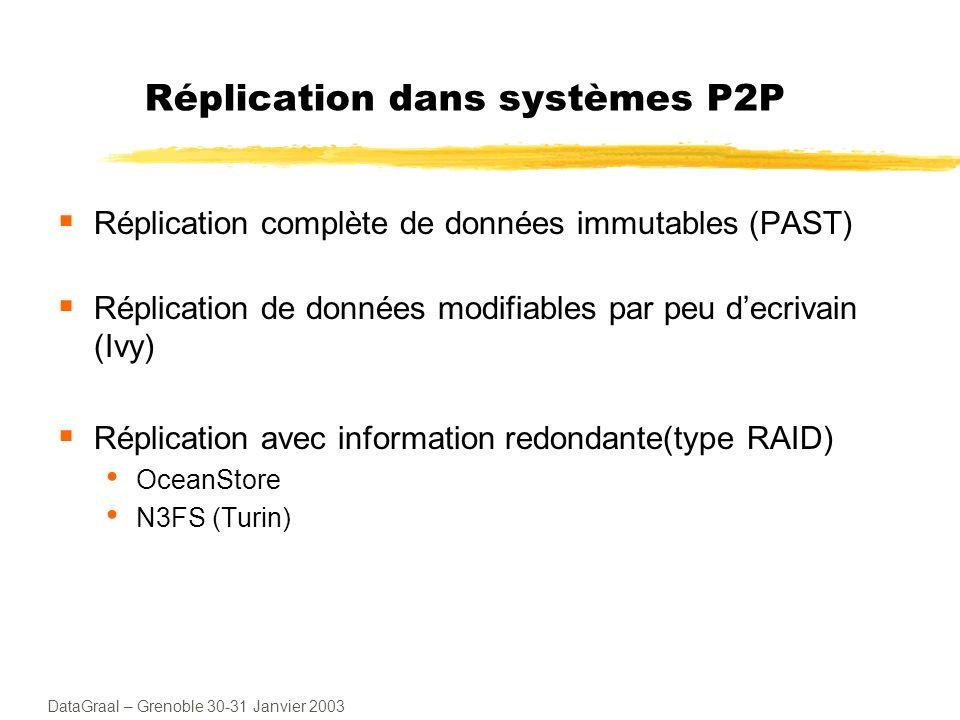 DataGraal – Grenoble 30-31 Janvier 2003 Réplication dans systèmes P2P Réplication complète de données immutables (PAST) Réplication de données modifiables par peu decrivain (Ivy) Réplication avec information redondante(type RAID) OceanStore N3FS (Turin)