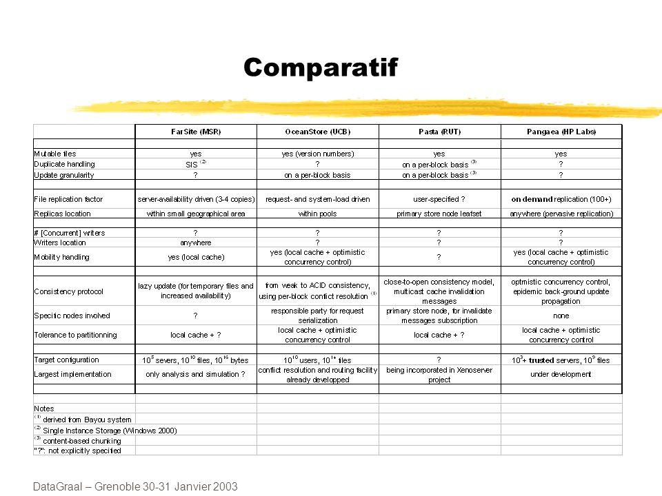DataGraal – Grenoble 30-31 Janvier 2003 Expérience de passage à léchelle au LIP6 Projet DARX : Plate-forme pour système multi-agents Equipe OASIS (S.