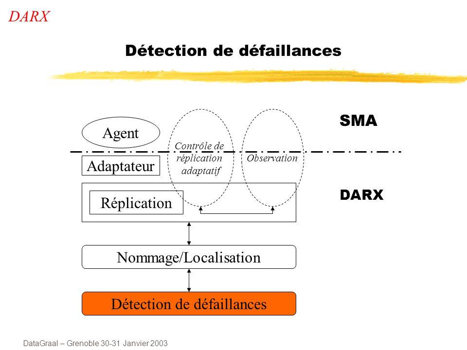 DataGraal – Grenoble 30-31 Janvier 2003 Organisation des détecteurs de défaillances But Sabstraire des problèmes de synchronisme Optimiser le temps de recouvrement Organisation hiérarchique Un module de nommage par site et un module de détection sous-réseau 1 sous-réseau 3 sous-réseau 2 A G H F D E C DARX - Détection B