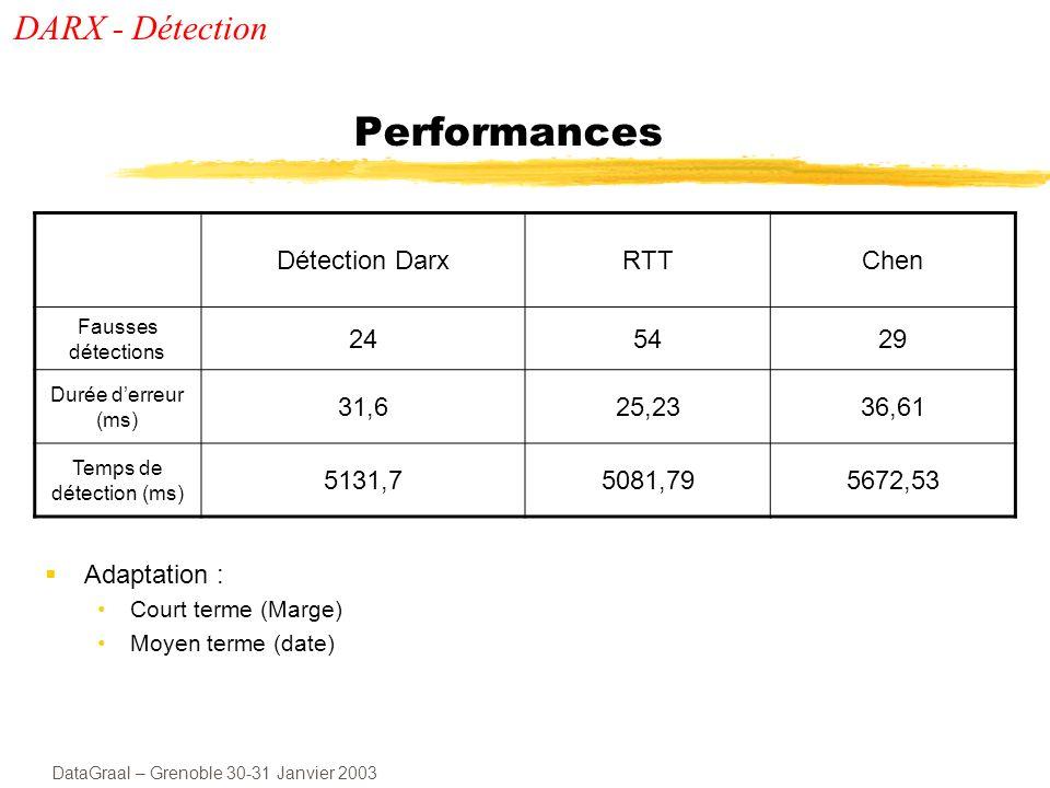 DataGraal – Grenoble 30-31 Janvier 2003 Performances Adaptation : Court terme (Marge) Moyen terme (date) Détection DarxRTTChen Fausses détections 245429 Durée derreur (ms) 31,625,2336,61 Temps de détection (ms) 5131,75081,795672,53 DARX - Détection