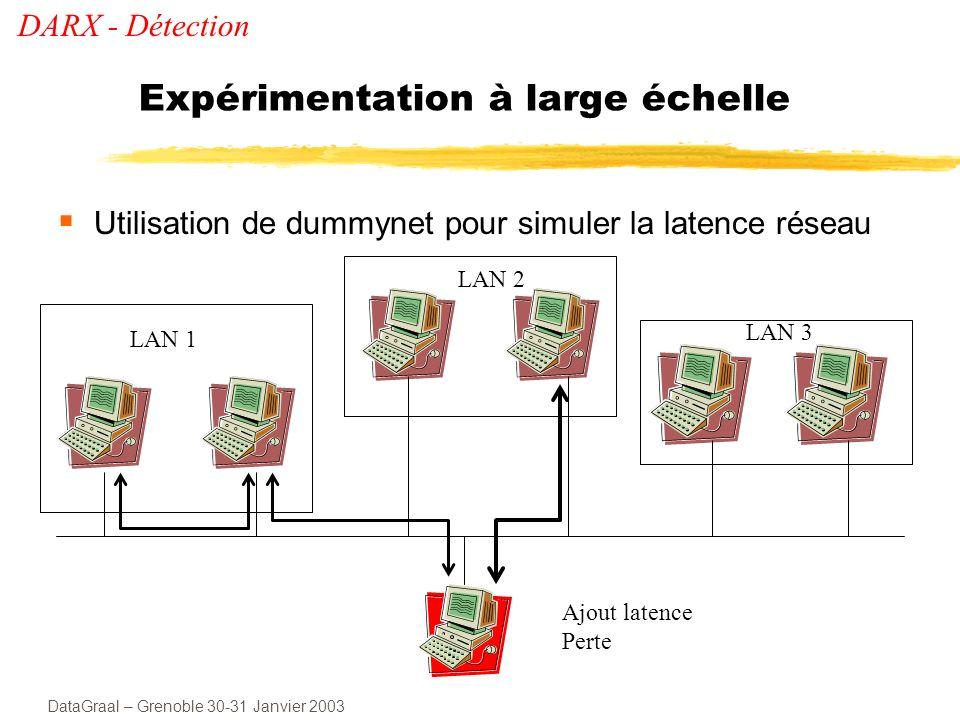 DataGraal – Grenoble 30-31 Janvier 2003 Comparaison Hiérarchique / Plat DARX - Détection 60 ms 20 ms 80 ms