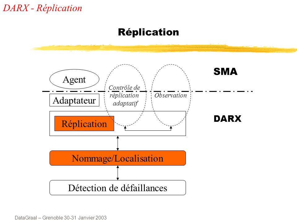 DataGraal – Grenoble 30-31 Janvier 2003 Stratégies de réplication 4 stratégies de réplication: active tous les réplicats traitent les requêtes passive seul le réplicat primaire traite les requêtes semi-active comme active, mais un seul réplicat répond quorum réduction du nombre de copies à jour DARX - Réplication