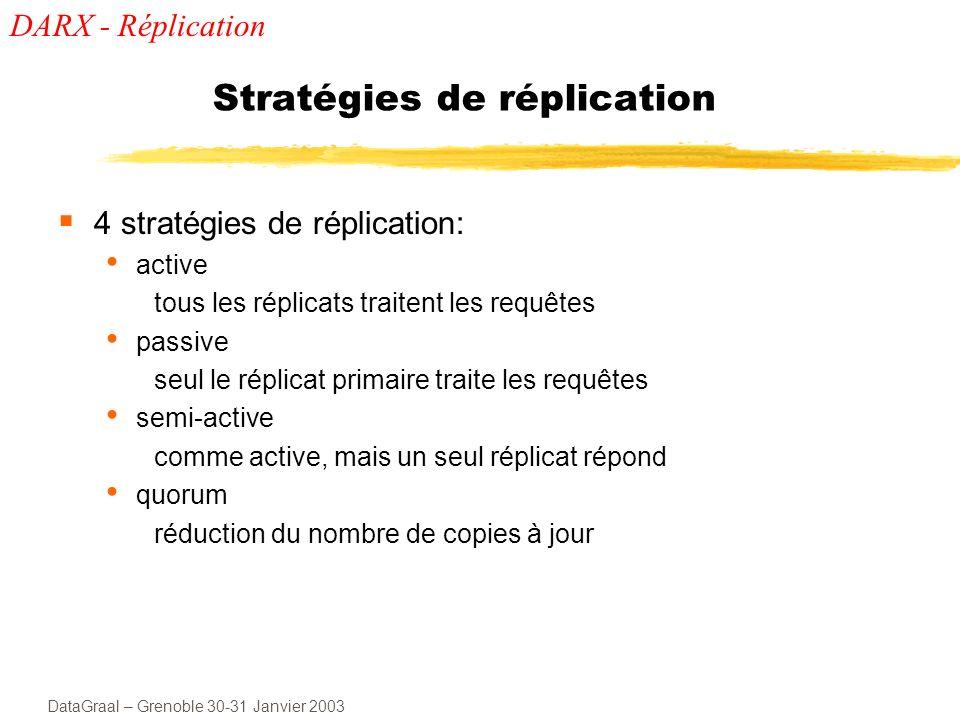 DataGraal – Grenoble 30-31 Janvier 2003 Dynamicité A tout moment lagent peut : Ajouter/retirer un réplicat Changer la stratégie Changer les mécanismes internes (Modifier la fréquence de mise à jour des copies...) Stratégies hybrides DARX - Réplication