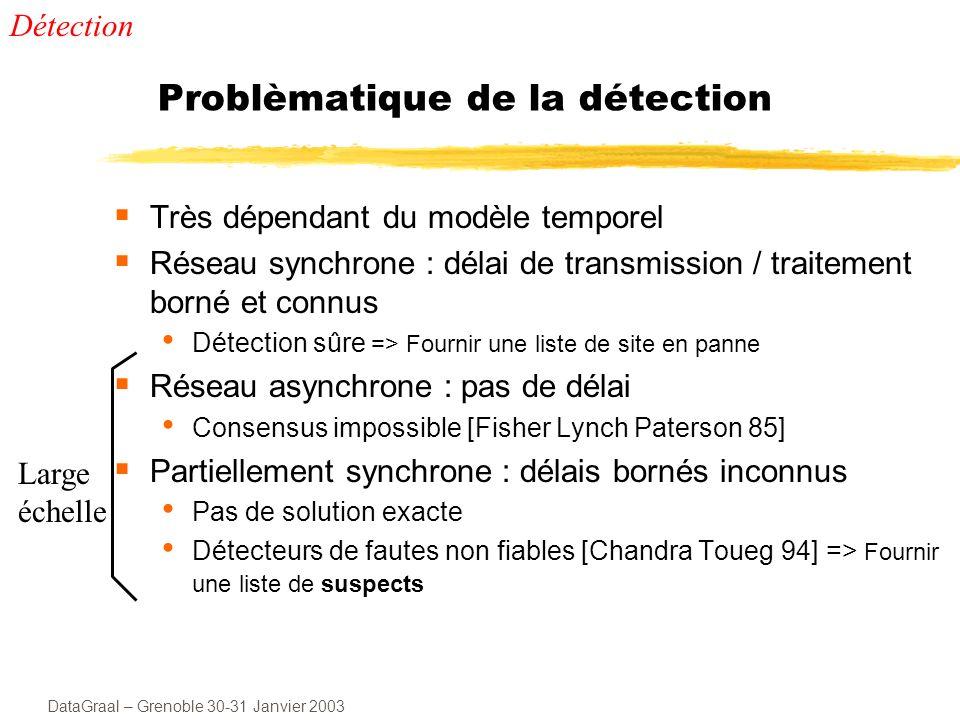 DataGraal – Grenoble 30-31 Janvier 2003 Techniques de détection Applicatif (refus de services) Pinging Heatbeat Détecteur sur q p up p down p up p q Détecteur sur q p up p down p up p q Détection