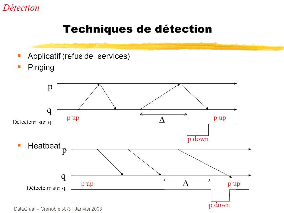 DataGraal – Grenoble 30-31 Janvier 2003 Réplication La réplication : méthode de base pour la sûreté de fonctionnement délais de recouvrement relativement courts 2 principaux mécanismes (stratégies) de réplication : Active Semi-active Coordinateur-cohorte Passive
