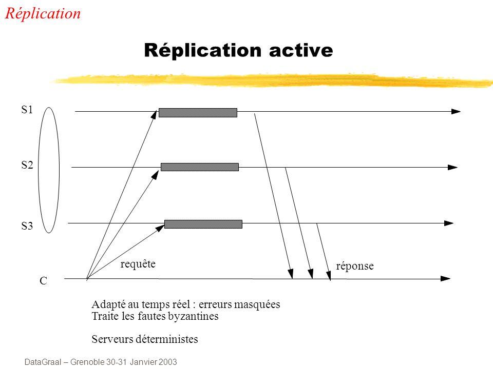 DataGraal – Grenoble 30-31 Janvier 2003 Réplication active S1 S2 S3 C Adapté au temps réel : erreurs masquées Traite les fautes byzantines Serveurs déterministes requête réponse Réplication