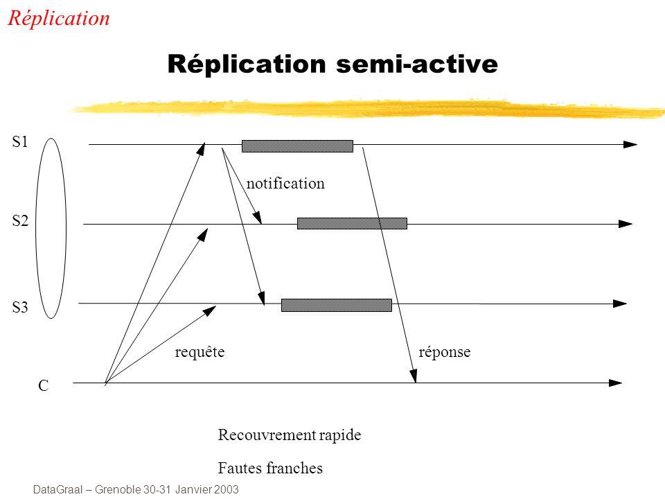 DataGraal – Grenoble 30-31 Janvier 2003 Réplication semi-active S1 S2 S3 C notification Recouvrement rapide Fautes franches requêteréponse Réplication
